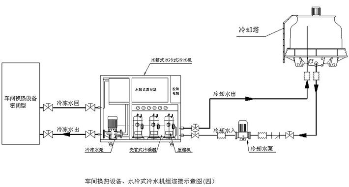 工作原理图 大宗华科技牌制冷系统基本组成 压缩机:压缩机是整个制冷系统中的核心部件,也是制冷剂压缩的动力之源。它的作用是将输入的电能转化为机械能,将制冷剂循环压缩。 蒸发器:蒸发器是依靠制冷剂液体的蒸发(实际上是沸腾)来吸收被冷却介质热量的换热部件。它在制冷系统中的功能是吸收热量(或称输出冷量)。为了保证蒸发过程能稳定持久的进行,必须不断的用制冷压缩机将蒸发的气体抽走,以保持一定的蒸发压力。 冷凝器:在制冷过程中冷凝器起着输出热能并使制冷剂得以冷凝的作用。从制冷压缩机排出的高压过热蒸气进入冷凝器后,将其在