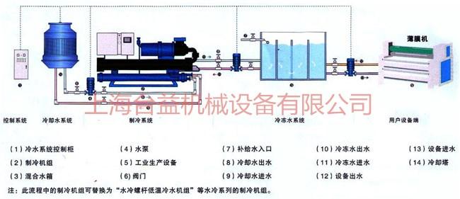 水冷螺杆式冷水机组技术参数(单压缩机)图片